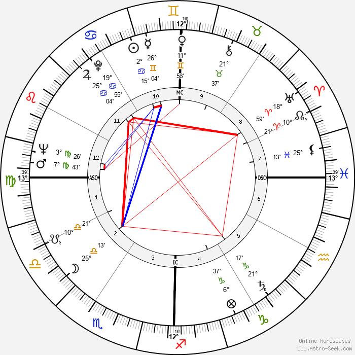 Billy Casper - Birth horoscope chart