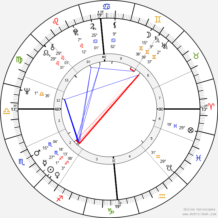 Billy Connolly - Birth horoscope chart