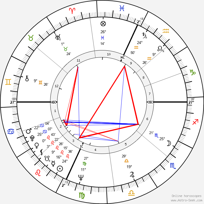 Billy Consolo - Birth horoscope chart