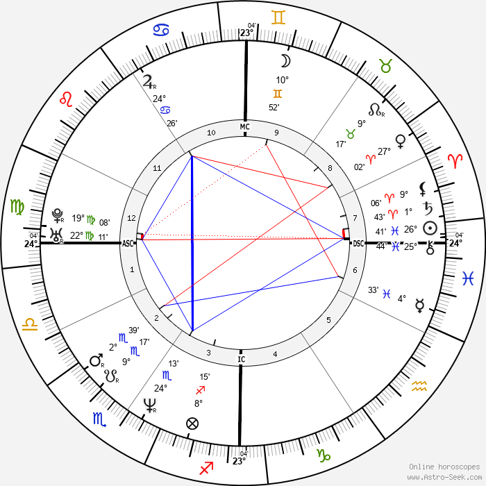 Billy Corgan - Birth horoscope chart