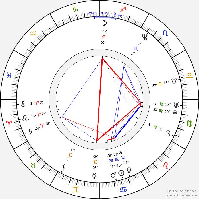 Billy Crudup - Birth horoscope chart