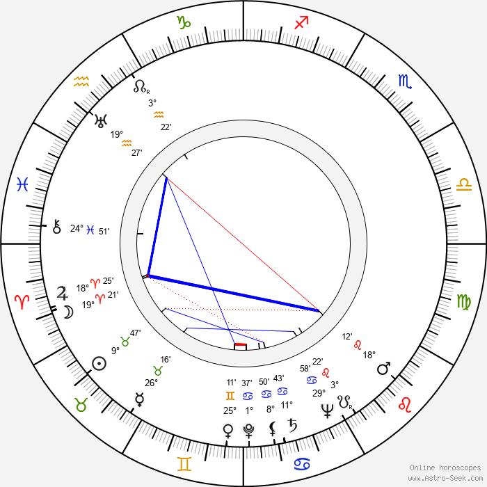 Billy Durkin - Birth horoscope chart