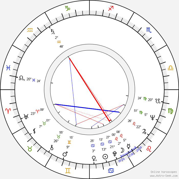 Billy 'Froggy' Laughlin - Birth horoscope chart