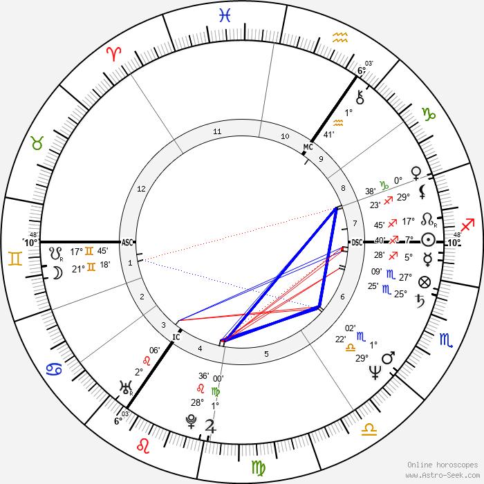 Billy Idol - Birth horoscope chart