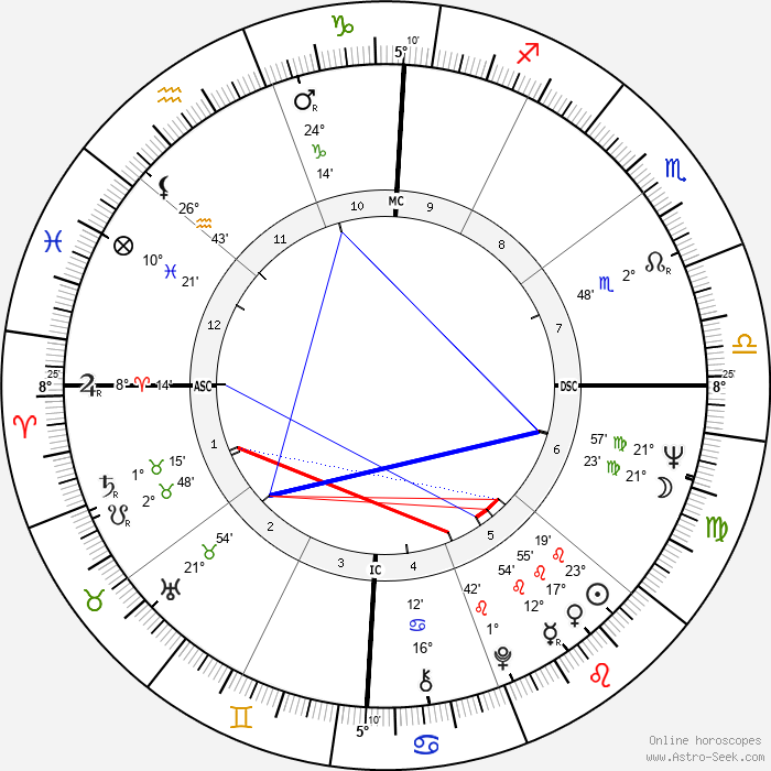 Billy Joe Shaver - Birth horoscope chart
