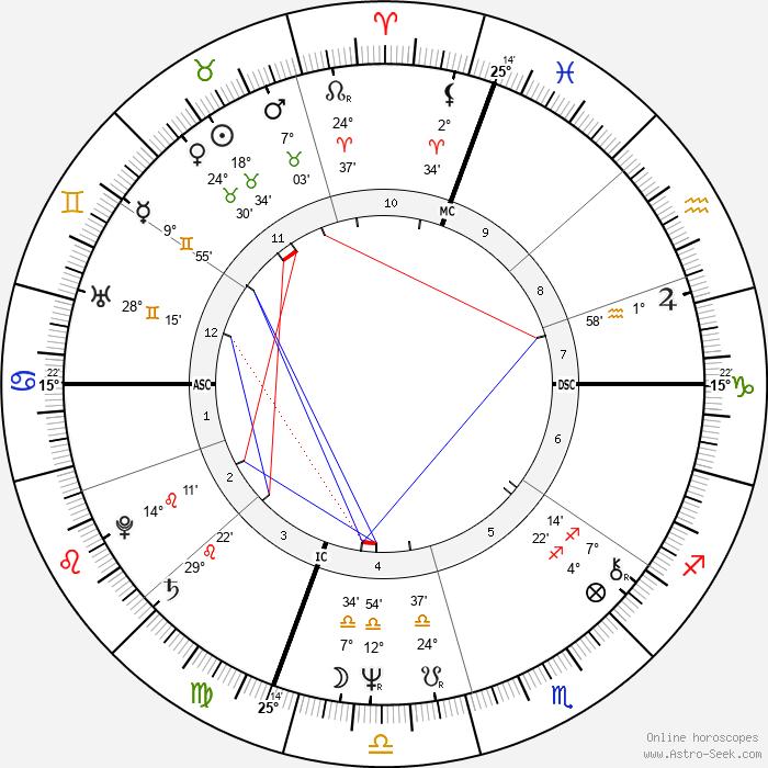 Billy Joel - Birth horoscope chart