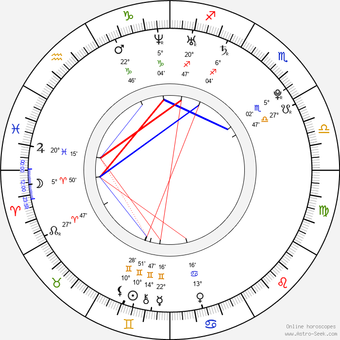 Billy Lloyd - Birth horoscope chart