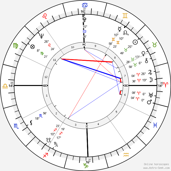 Billy Martin - Birth horoscope chart