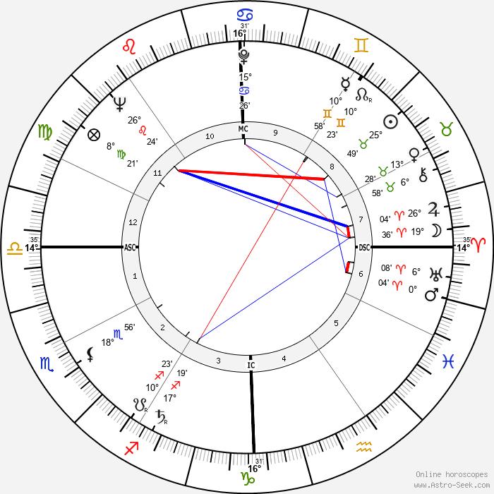 Billy Martin - Birth horoscope chart
