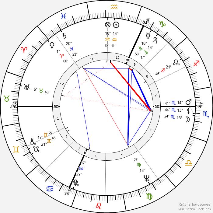Billy Meier - Birth horoscope chart