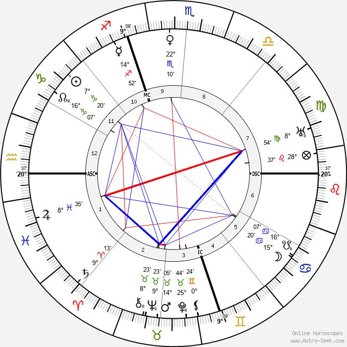 Billy Mitchell - Birth horoscope chart