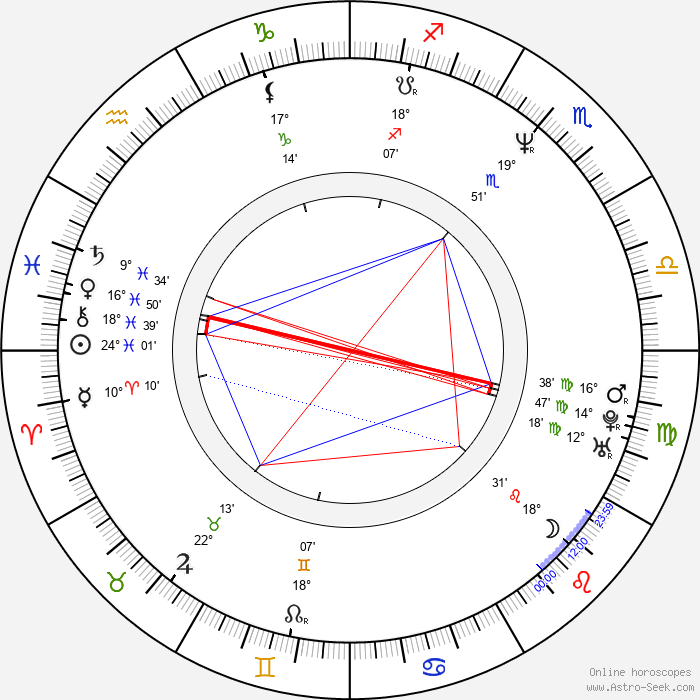 Billy Sherwood - Birth horoscope chart