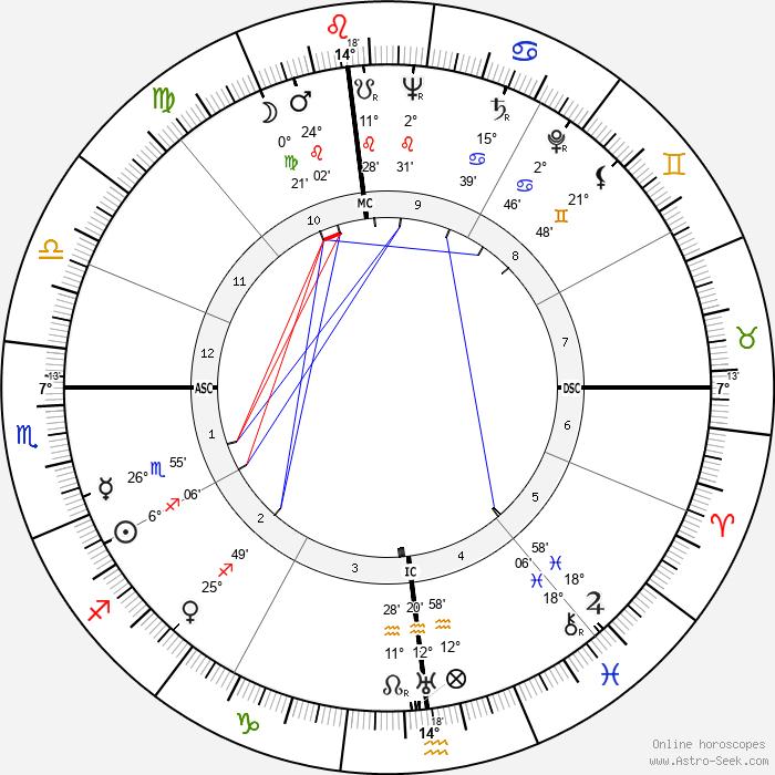 Billy Strayhorn - Birth horoscope chart