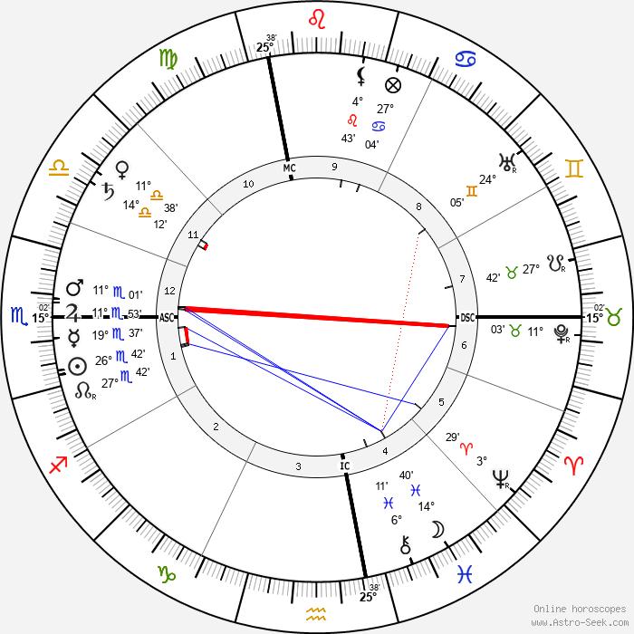 Billy Sunday - Birth horoscope chart