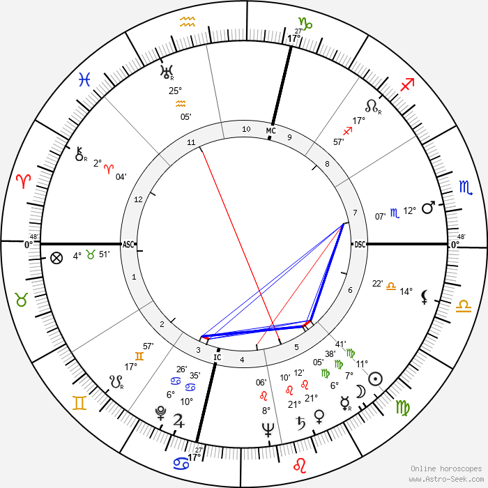Billy Talbert - Birth horoscope chart