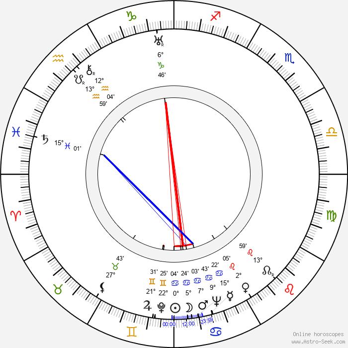 Billy Wilder - Birth horoscope chart