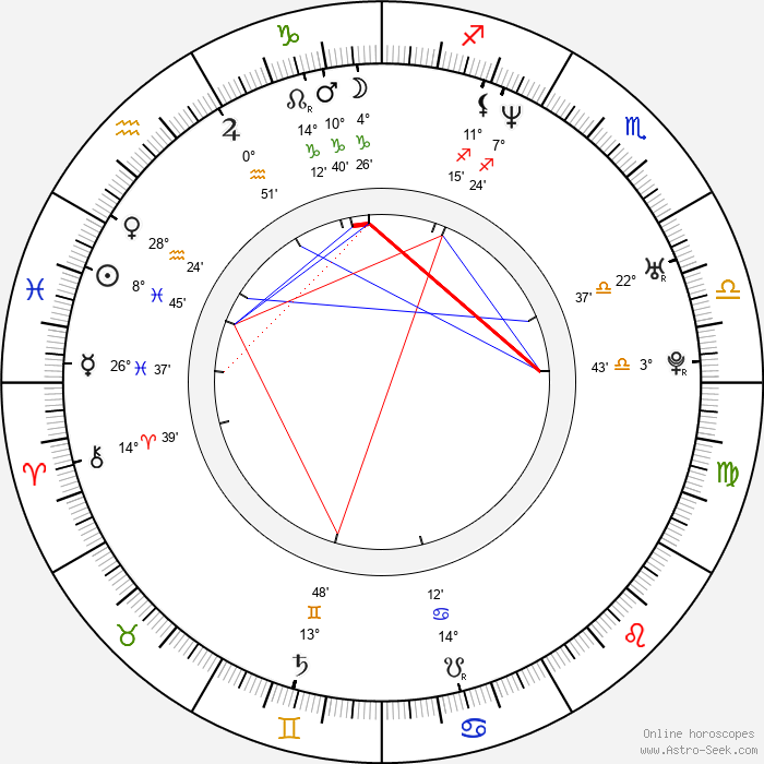 Bingbing Li - Birth horoscope chart