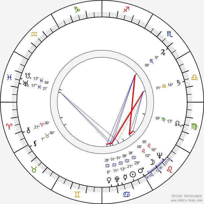 Binka Zhelyazkova - Birth horoscope chart