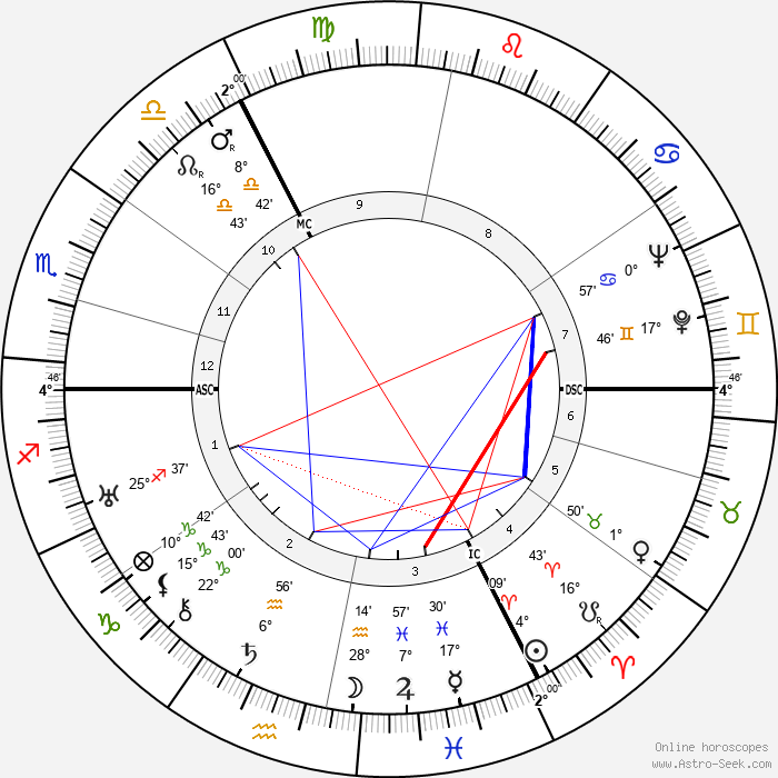 Binnie Barnes - Birth horoscope chart
