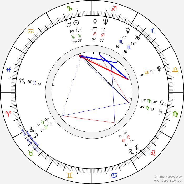 Bipasha Basu - Birth horoscope chart