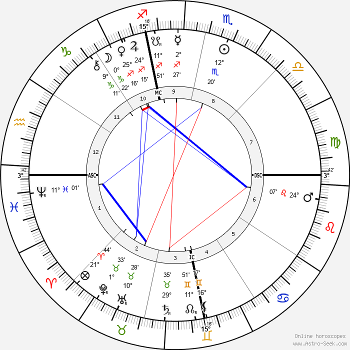 Birchard Austin Hayes - Birth horoscope chart