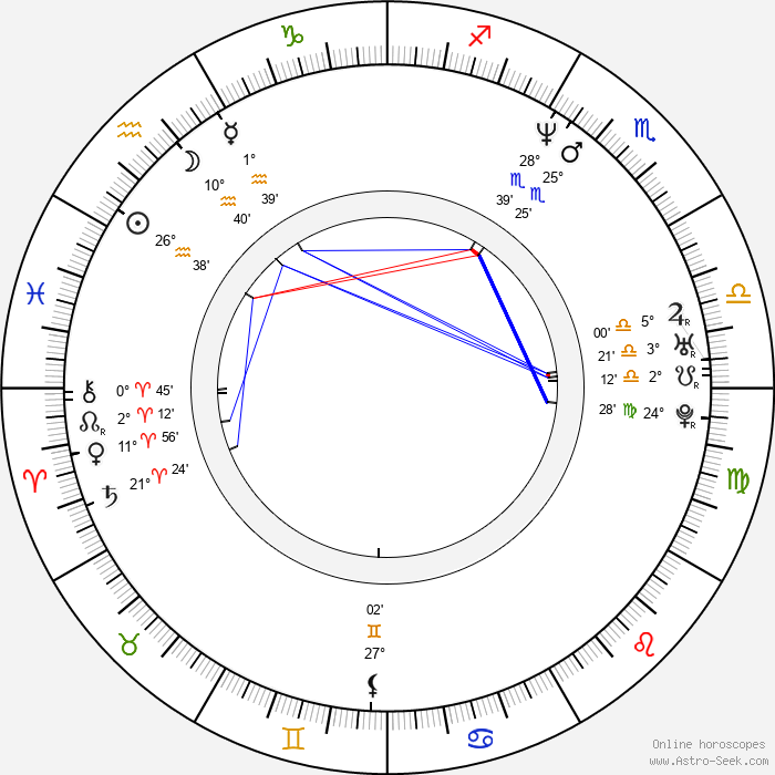 Birdman - Birth horoscope chart