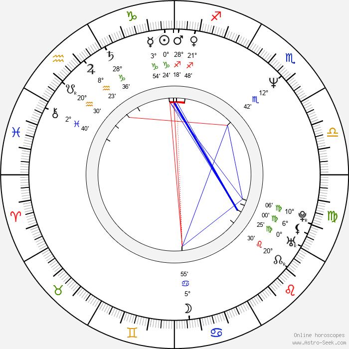Birger Larsen - Birth horoscope chart
