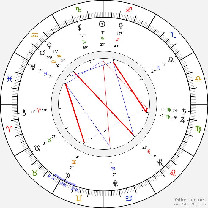 Birger Malmsten - Birth horoscope chart