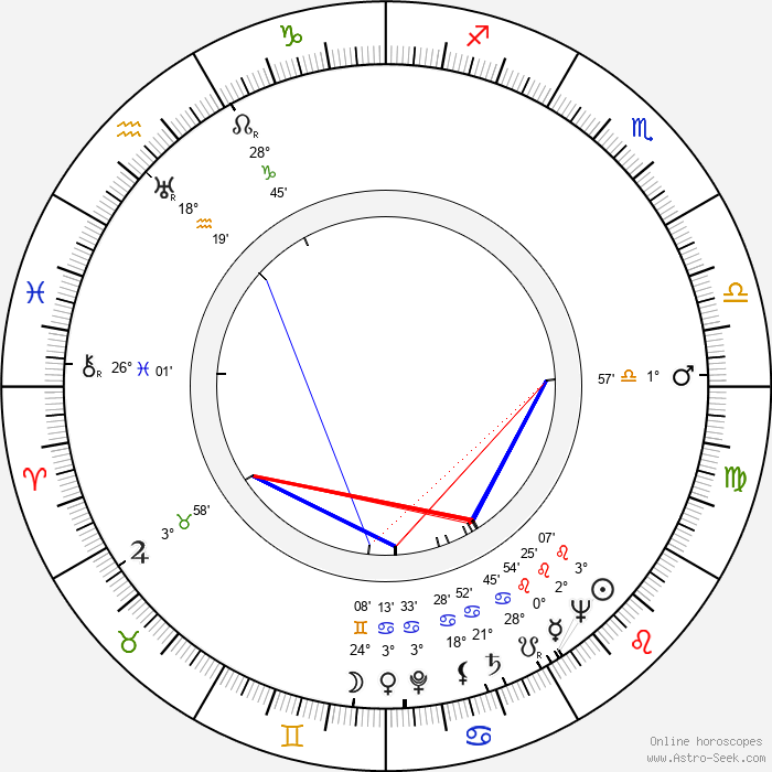 Birger Wiik - Birth horoscope chart