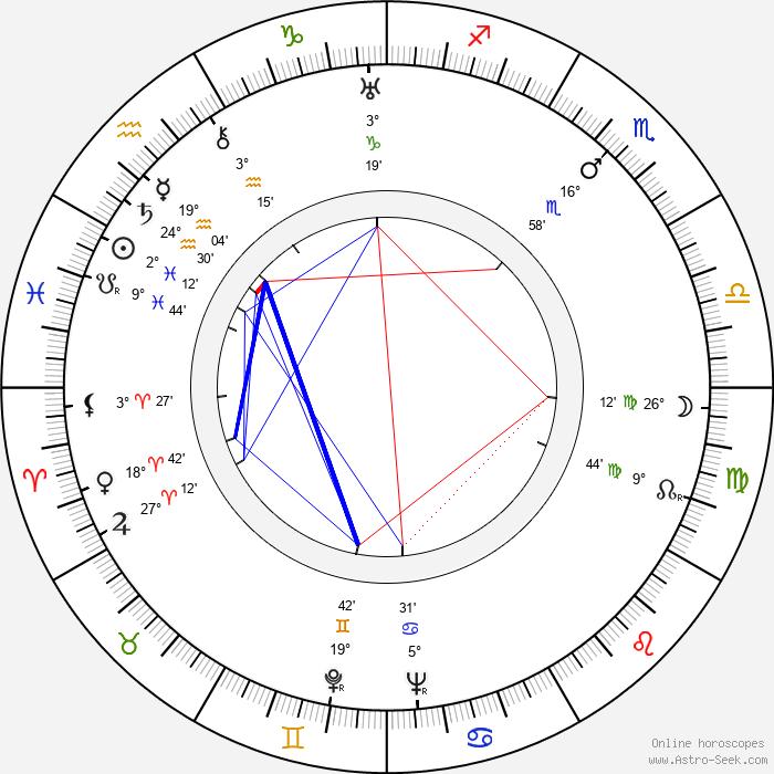 Birgit Kronström - Birth horoscope chart