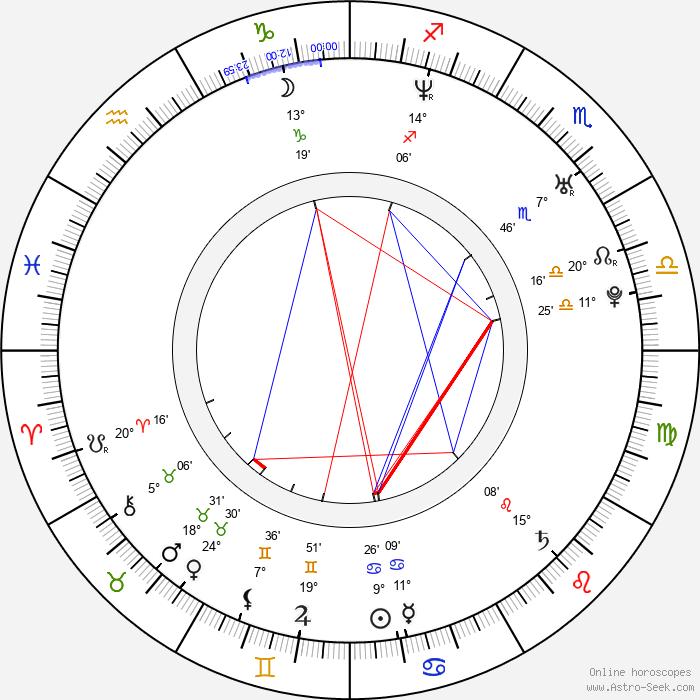 Birgit Schuurman - Birth horoscope chart