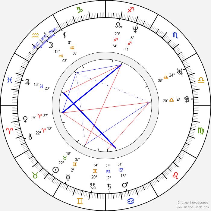 Birgit Stauber - Birth horoscope chart