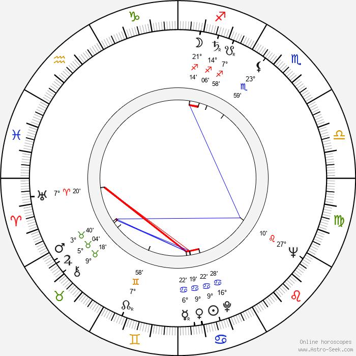 Birgitta Ulfsson - Birth horoscope chart