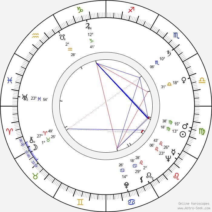 Birgitte Federspiel - Birth horoscope chart