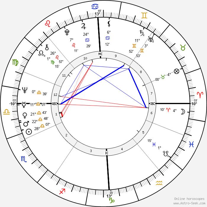 Birthe Kirk - Birth horoscope chart