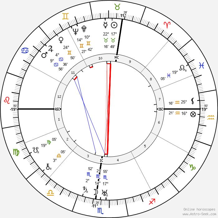Bishop Fulton John Sheen - Birth horoscope chart