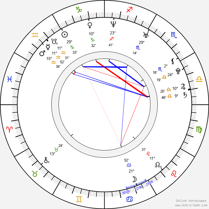 Bitsie Tulloch - Birth horoscope chart