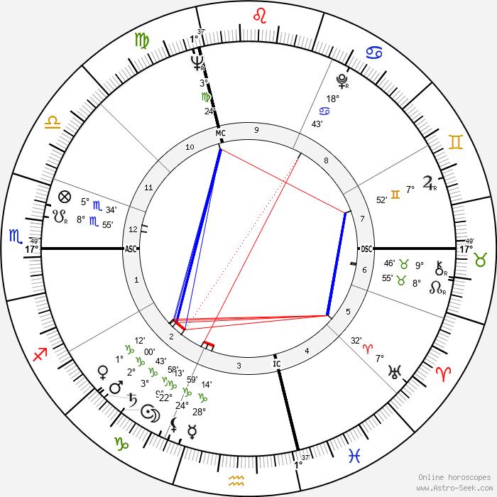Bitti Bergamo - Birth horoscope chart