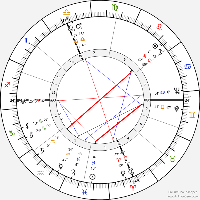 Bix Beiderbecke - Birth horoscope chart
