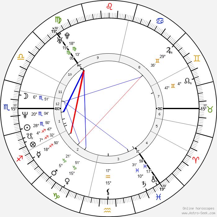 Björk - Birth horoscope chart