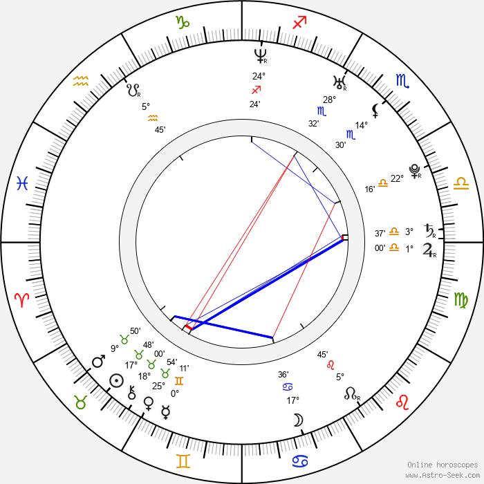 Björn Dixgård - Birth horoscope chart