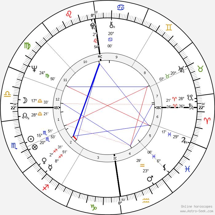 Björn Engholm - Birth horoscope chart