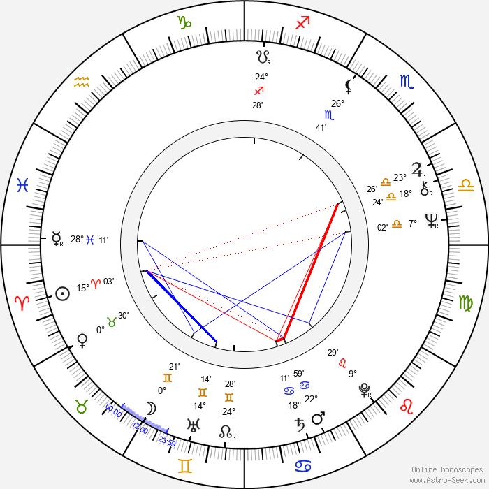 Björn Granath - Birth horoscope chart