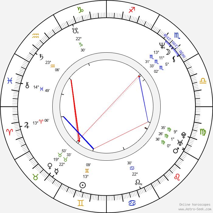 Björn Kjellman - Birth horoscope chart
