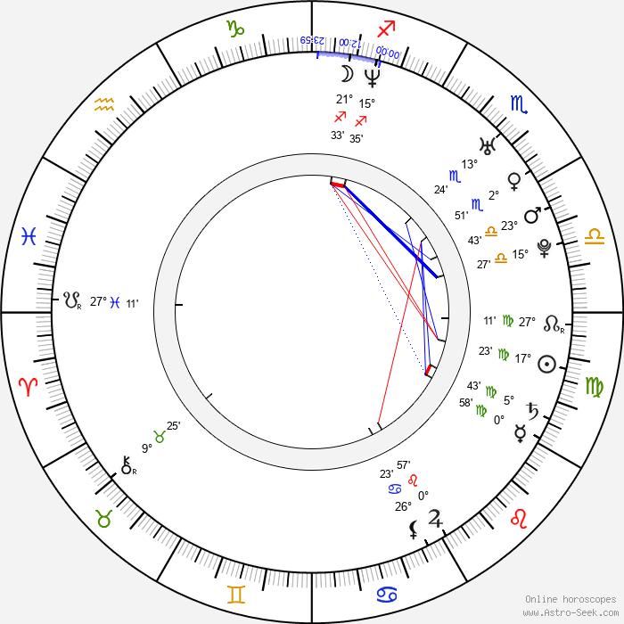 Björn Strid - Birth horoscope chart