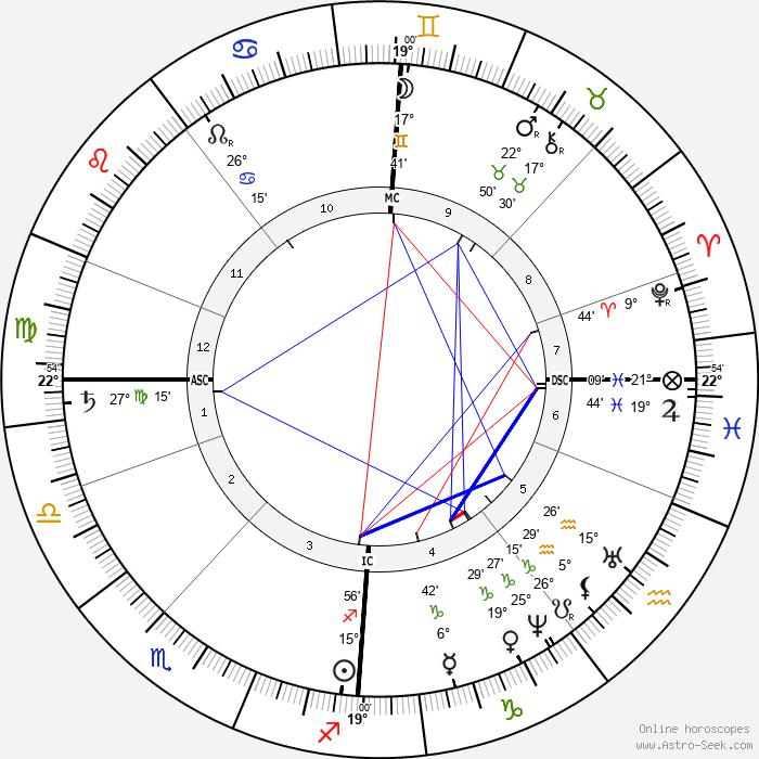 Bjørnstjerne Bjørnson - Birth horoscope chart