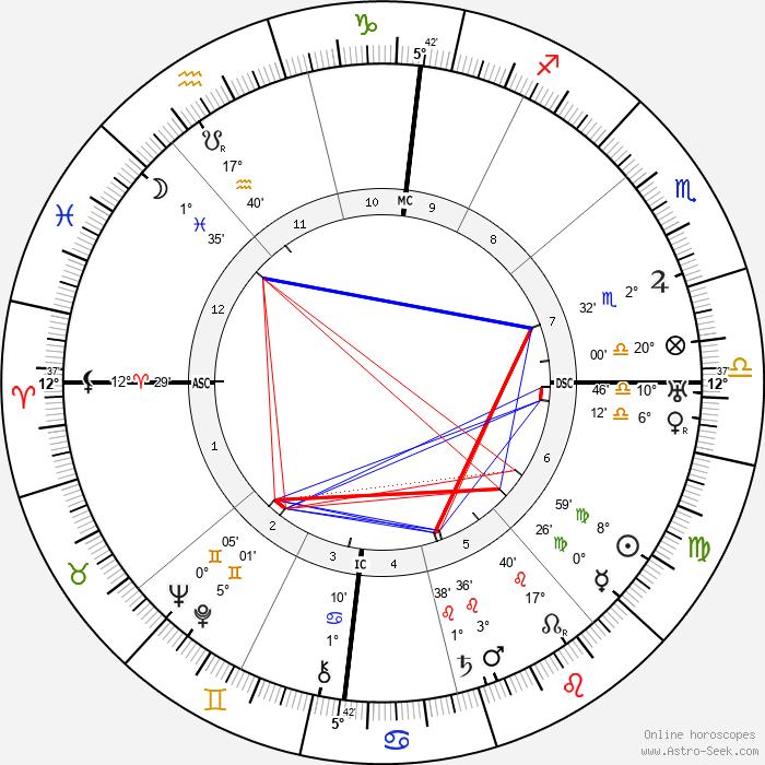 Blaise Cendrars - Birth horoscope chart