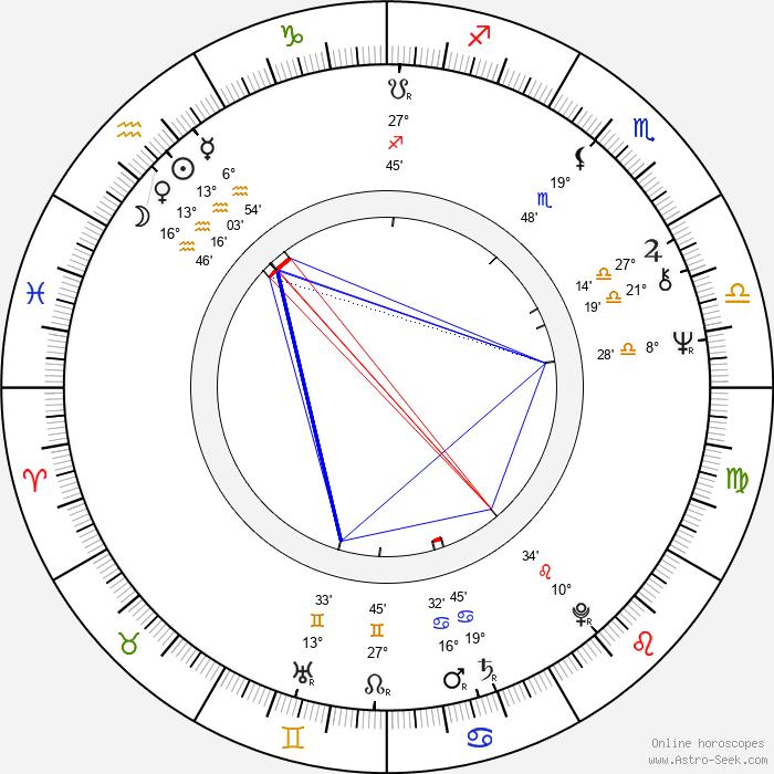 Blake Clark - Birth horoscope chart