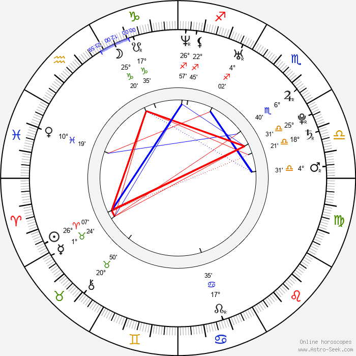 Blake Fielder-Civil - Birth horoscope chart