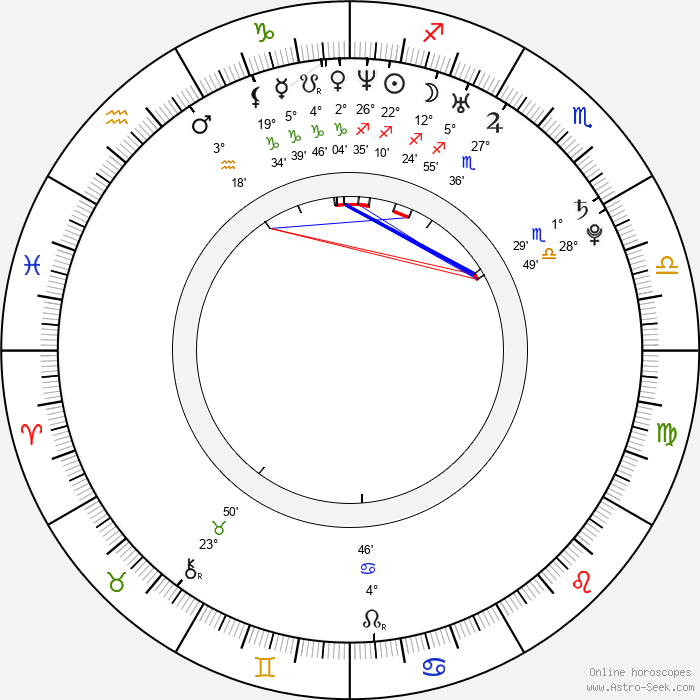 Blake J. Harris - Birth horoscope chart